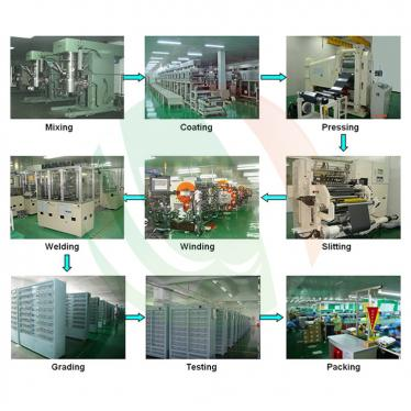 China Leading Automatic Aluminum Shell Battery Production Line Manufacturer